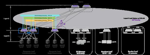 vxlan-fabric-netwokdiagram