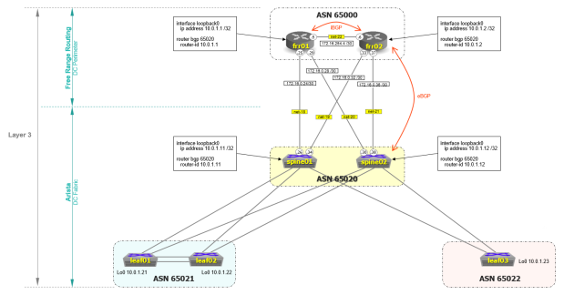 frr-networking