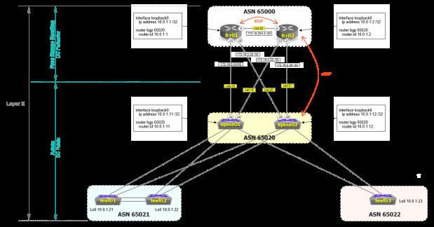 frr-networking