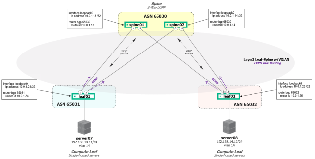Cumulus Networks Layer-3 Leaf-Spine Fabric with EVPN as a Control