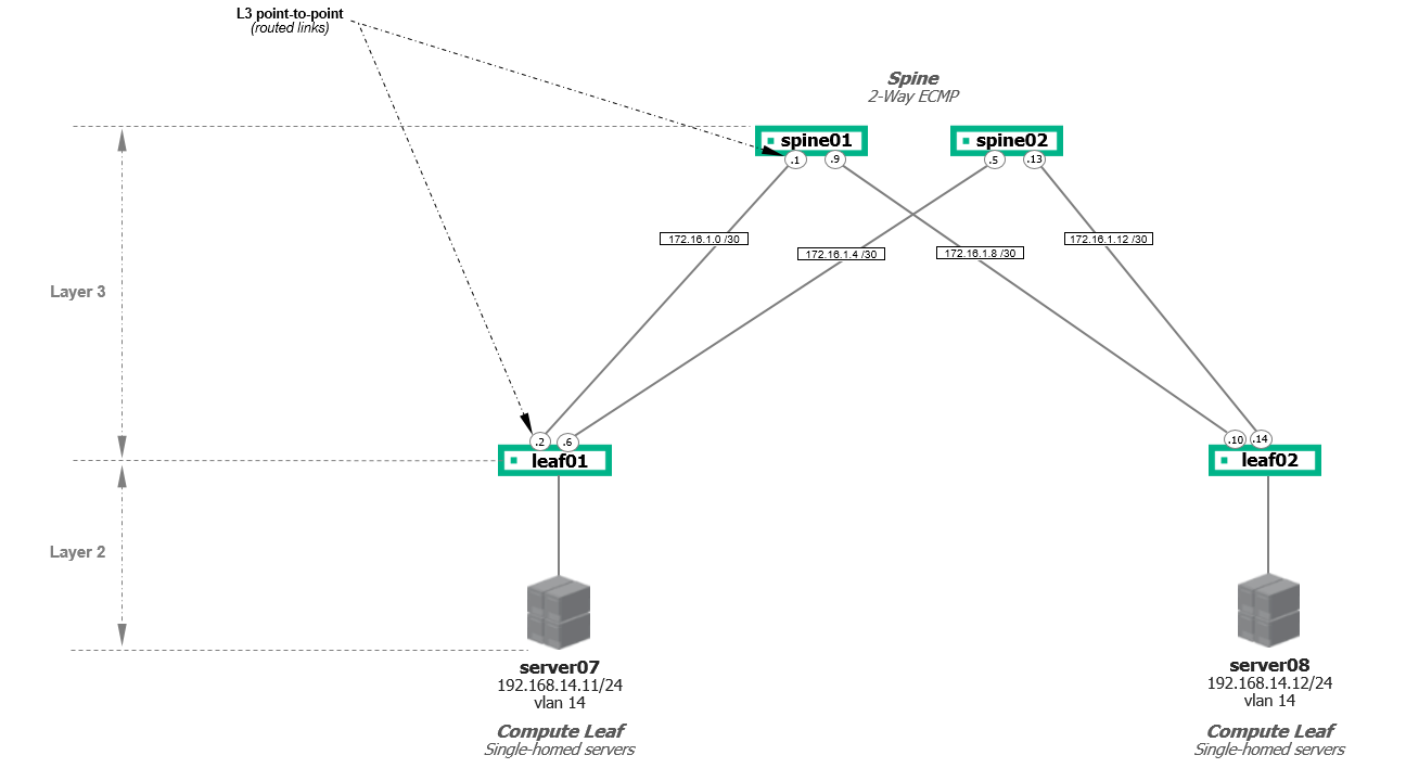 Layer-3 Network Diagram